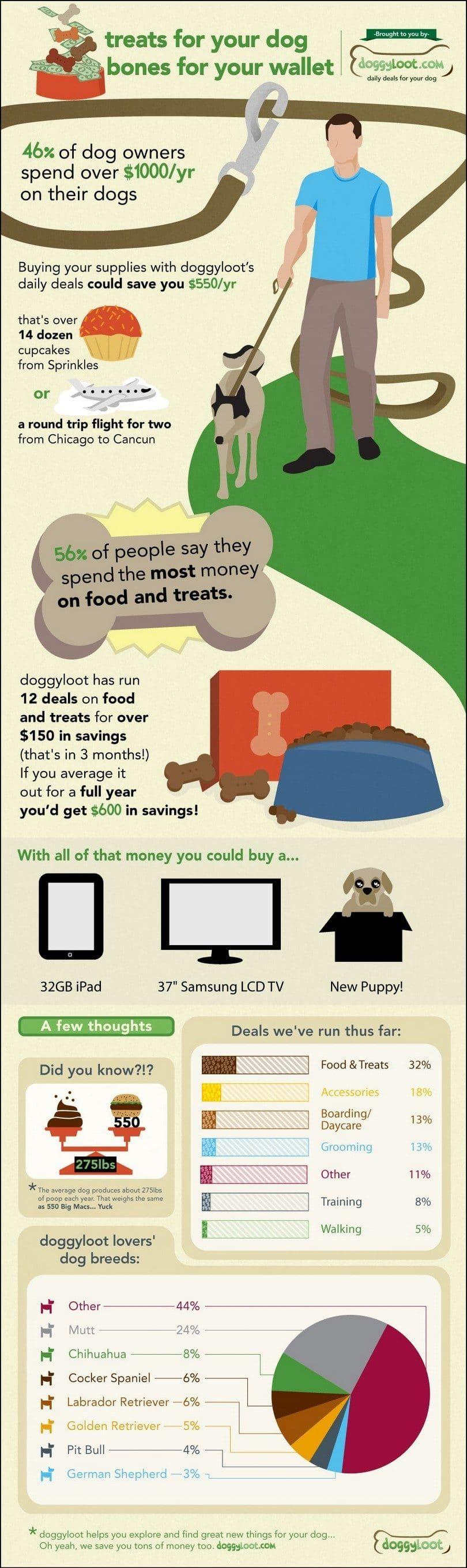 Friandises pour votre chien et porte-monnaie