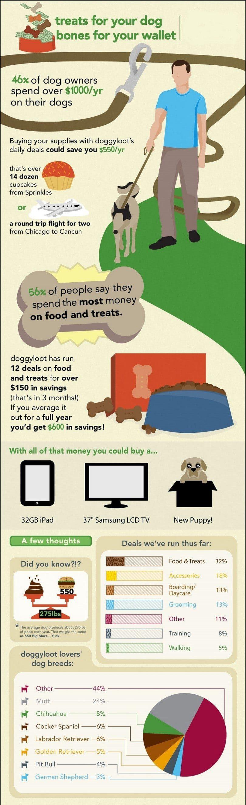 Friandises pour vos os de chien pour votre porte-monnaie