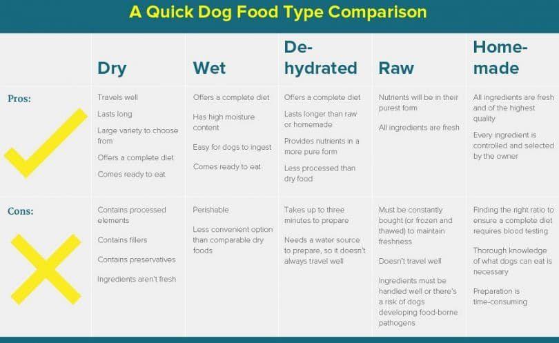 Comparer les aliments