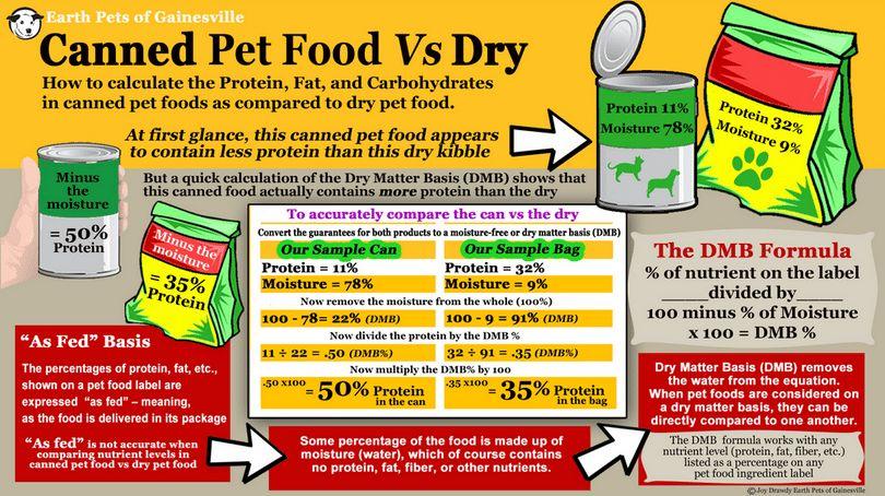 Conserves VS nourriture sèche