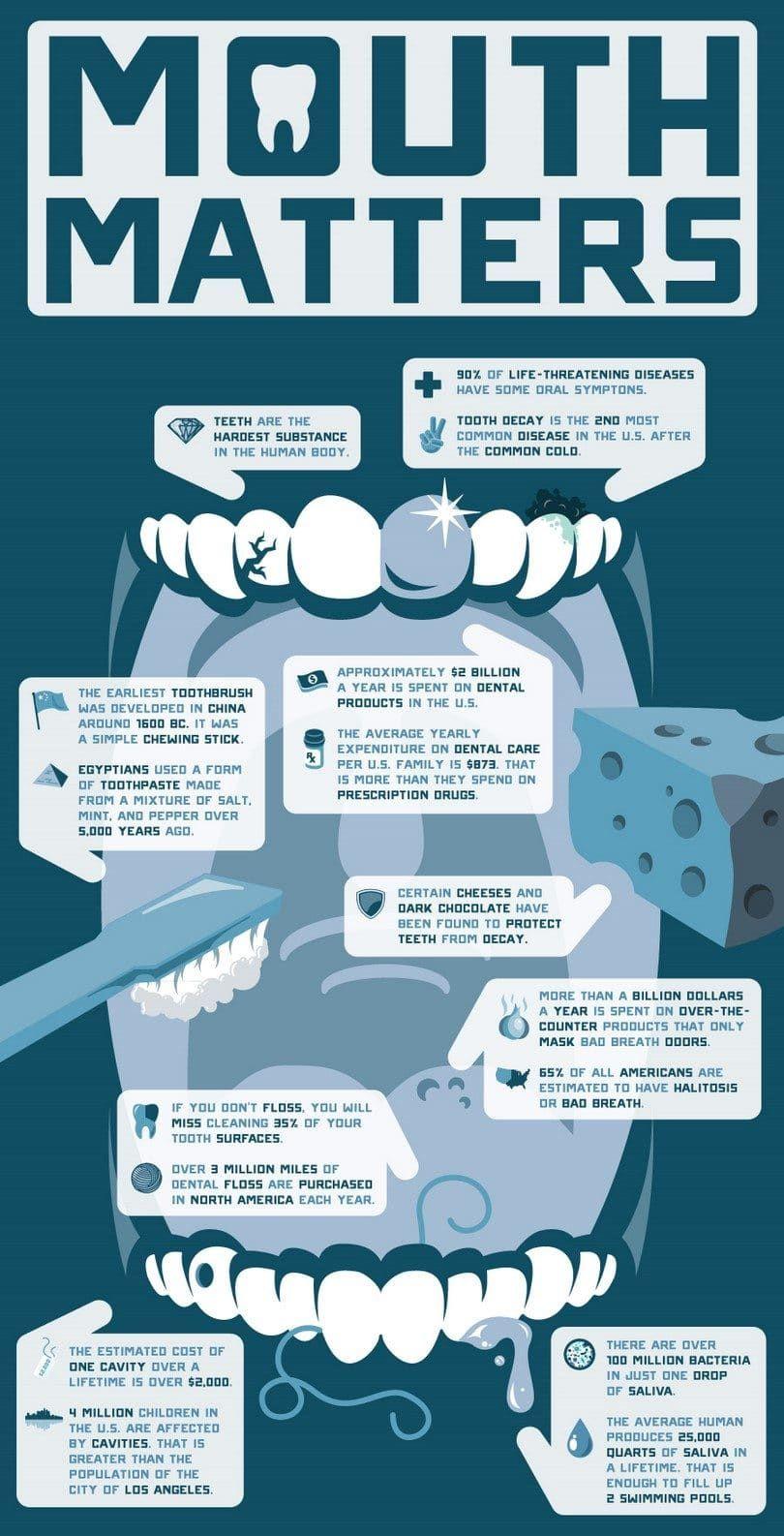 infographique Dental