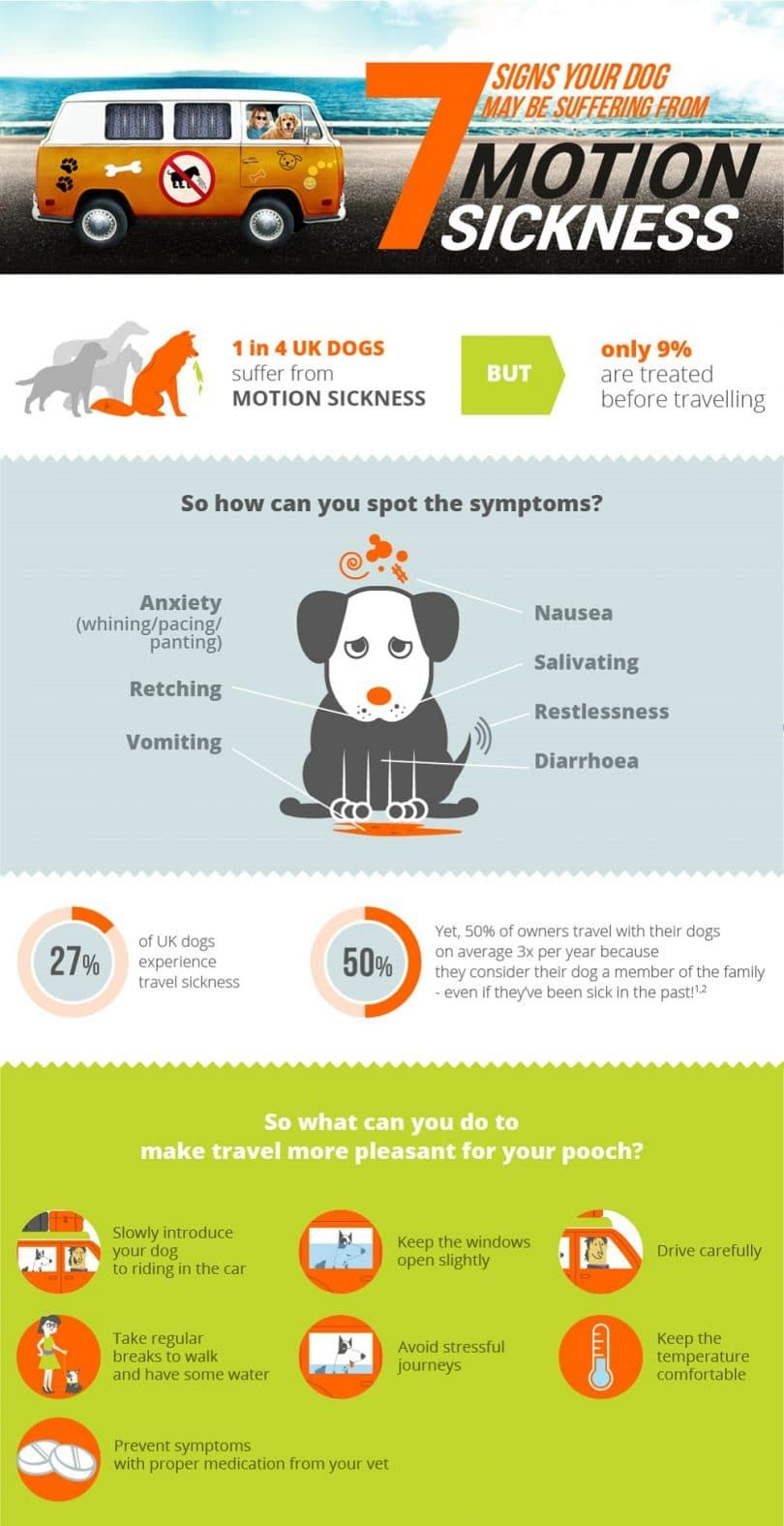 Chien mouvement sickness_infographic