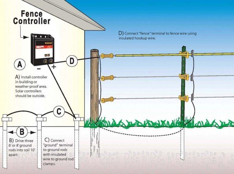 contrôleur de clôture électrique et la connexion