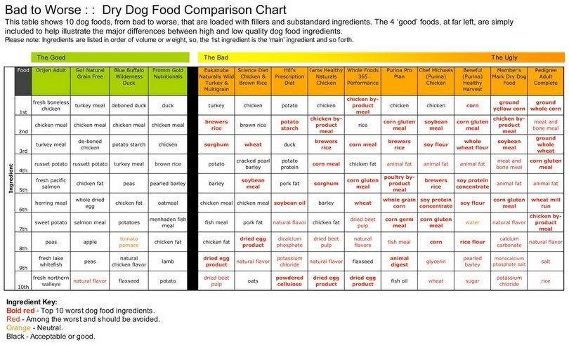 Chien sec Comparaison alimentaire