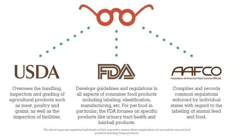FDA, AFFCO, USDA infographique